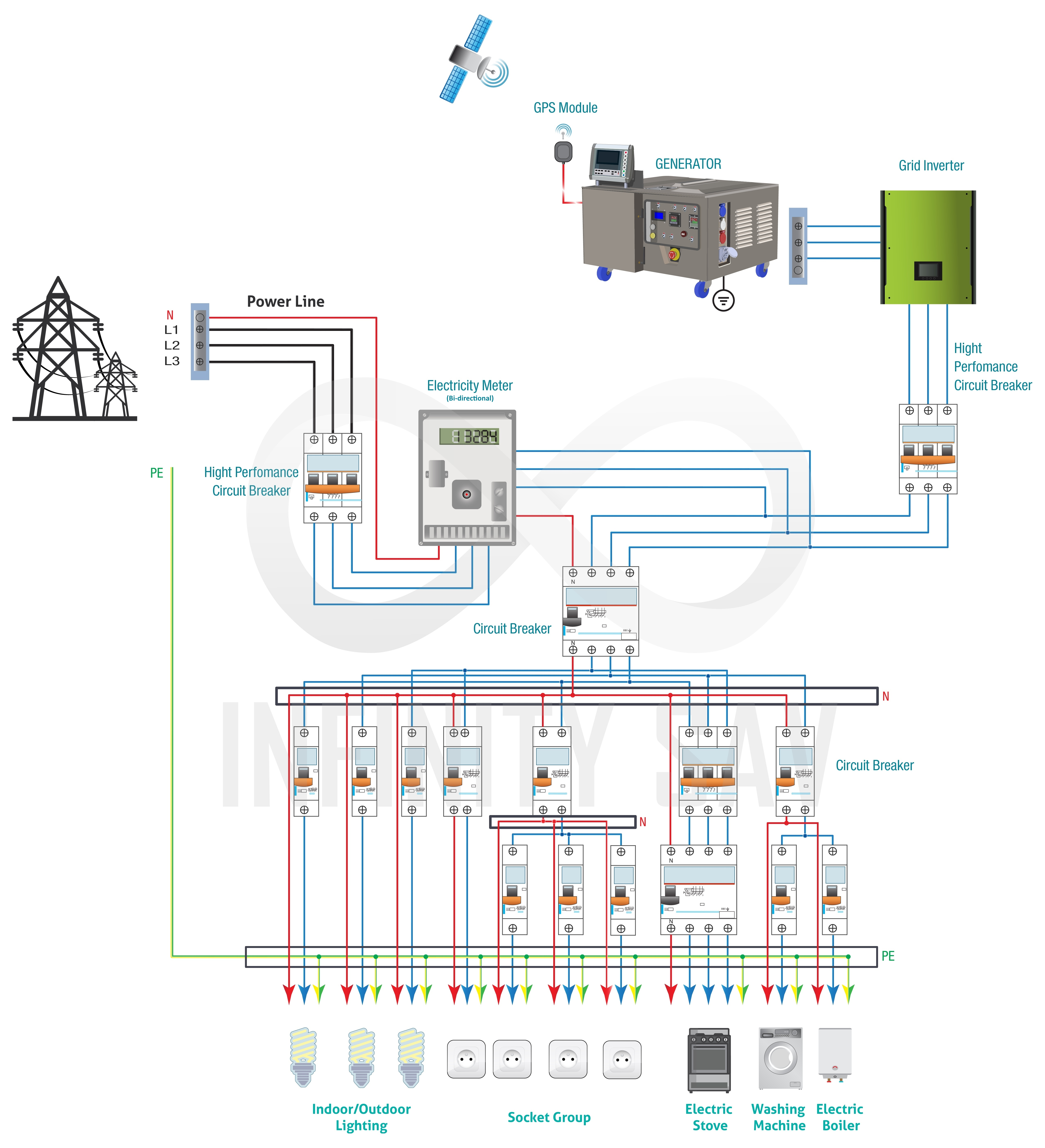 Magnetic Generator Infinity Sav Wiring Diagram For 2 Way Switch Connecting Portable To Connection With Grid Inverter